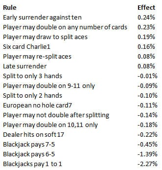 Blackjack odds